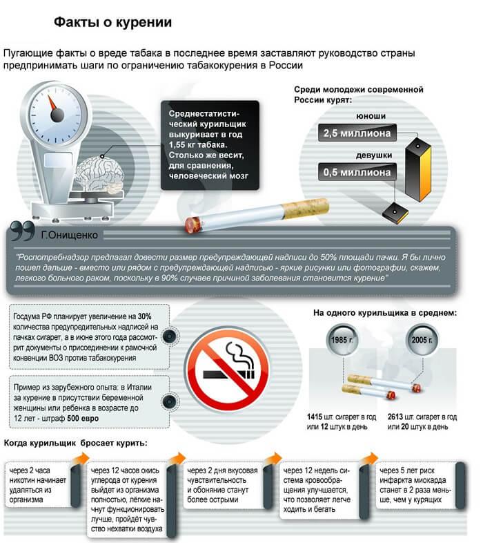 Пугающие факты курения