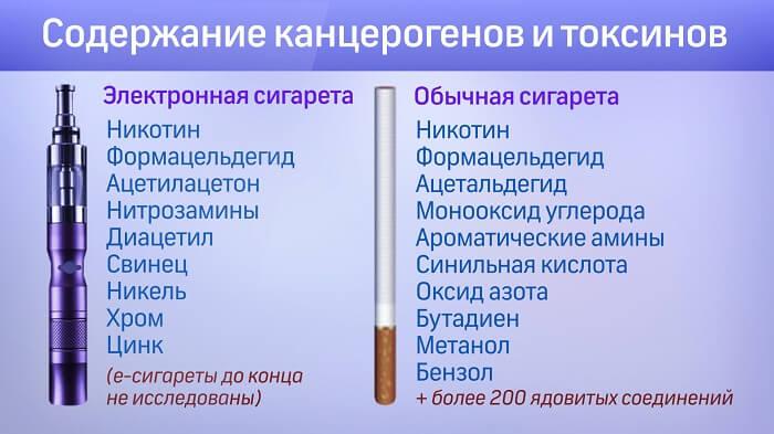 Содержание токсинов