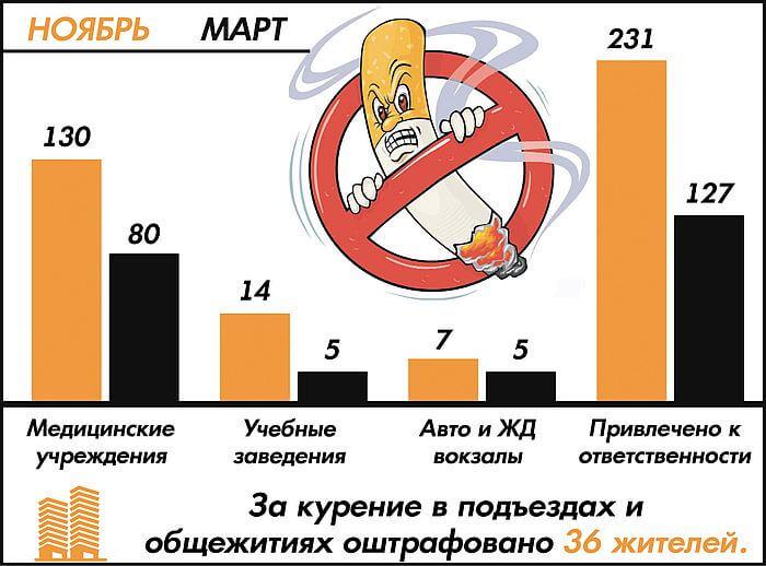 Запрет курения в подъездах