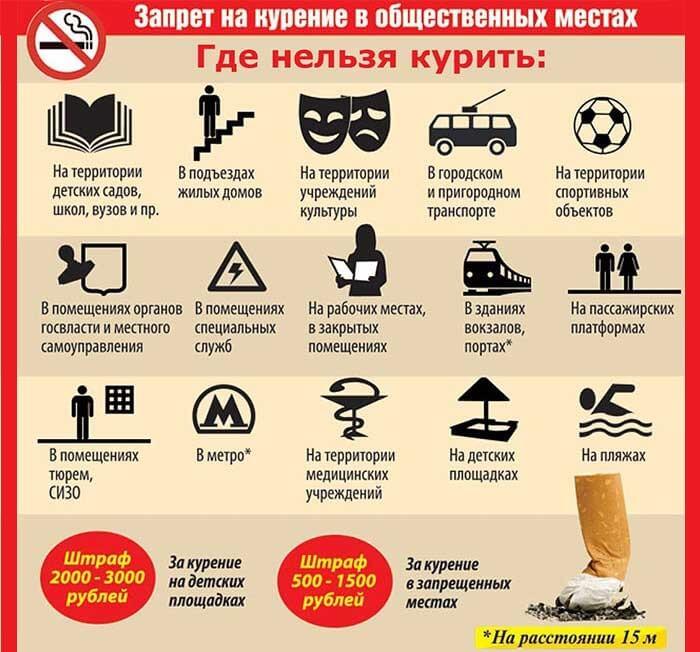 Какой грозит штраф за курение в подъезде