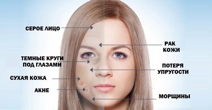Последствия курения для кожи