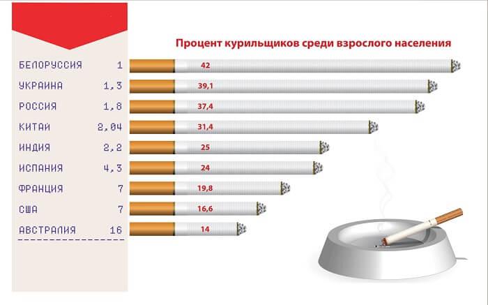 Процент курильщиков в стране