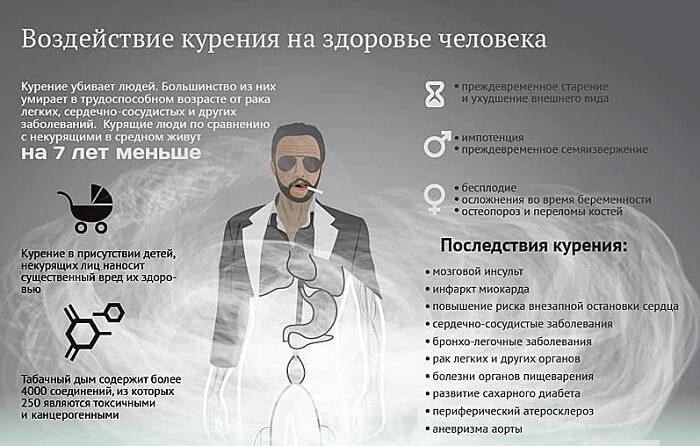 Воздействие курения на организм