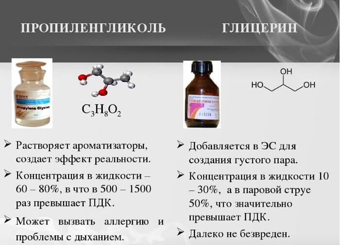 Пропиленгликоль и глицерин