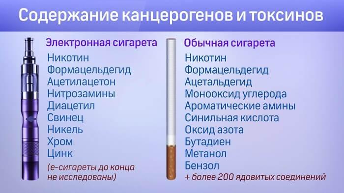 Содержание канцерогенов и токсинов