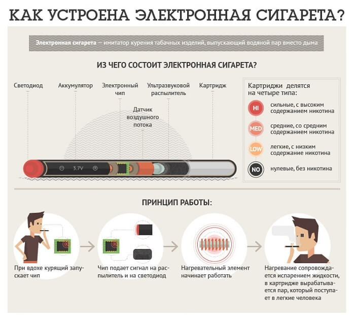 Как устроена сигарета
