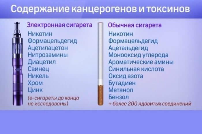 Канцерогены и токсины