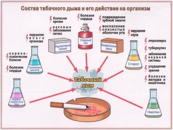 Едкие вещества в сигаретах