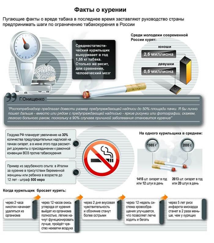 Интересные факты курении