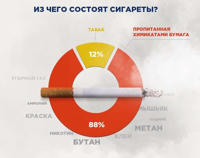 Содержание сигареты