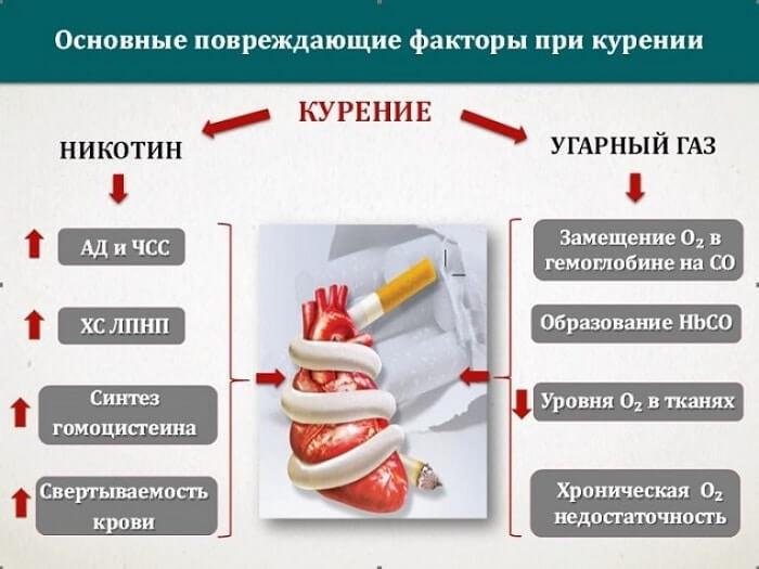 Повреждения после курения