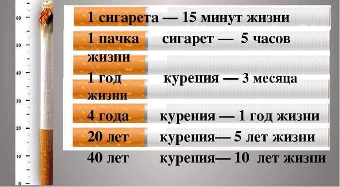 Сколько отнимают лет сигареты