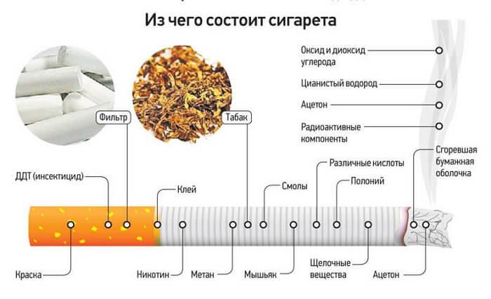 Вредные компоненты сигареты