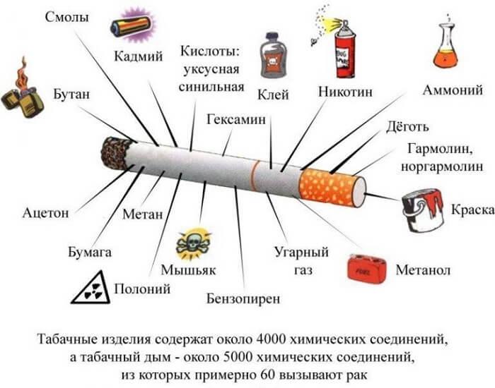 Компоненты сигаретки