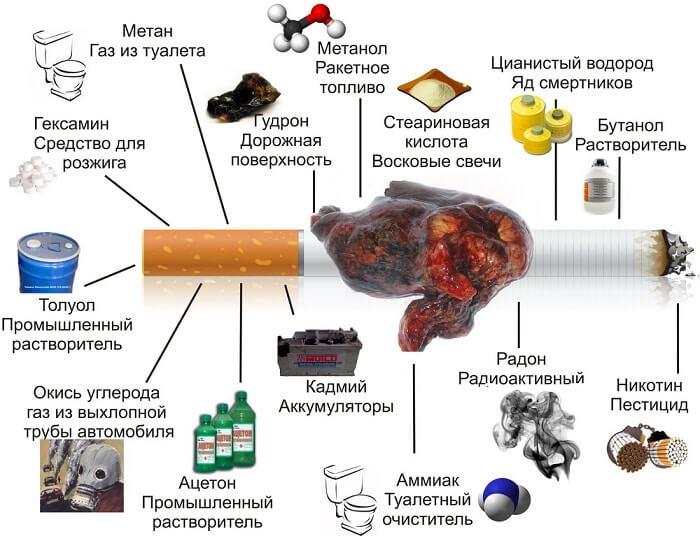 Составные части сигареты