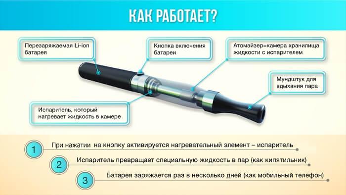 Как работает электронка