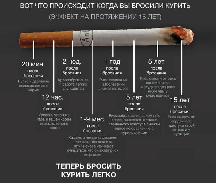 Результаты отказа от курения