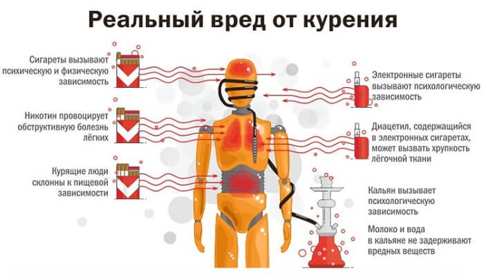 Существенный вред от курения электронки