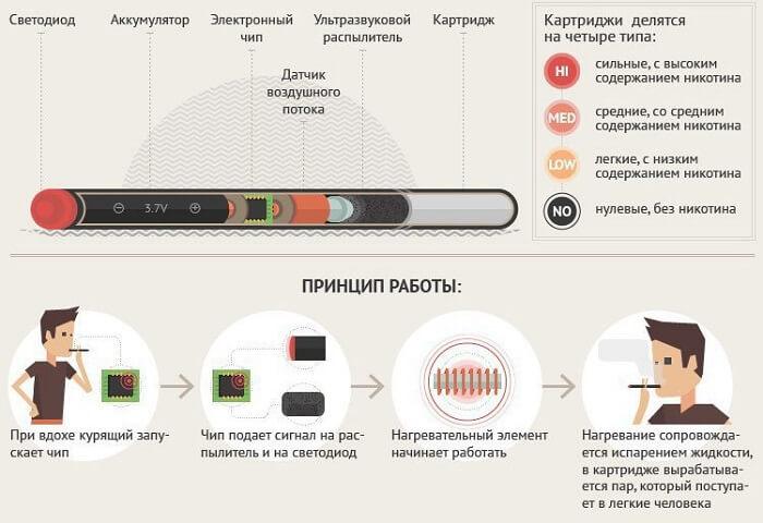 Принцип работы электронки