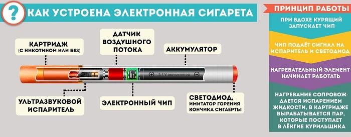 Работа электронной сигареты