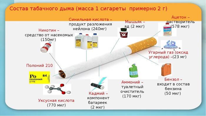 Состав табачной продукции