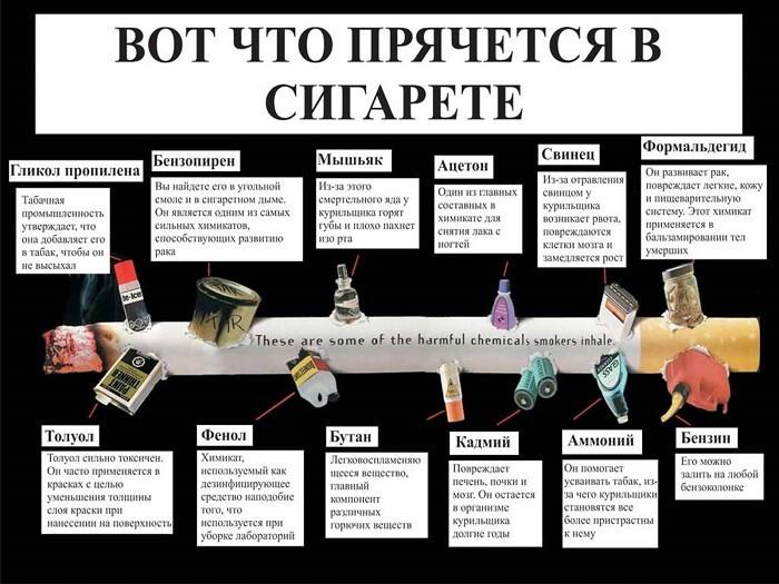 Составные компоненты сигарет