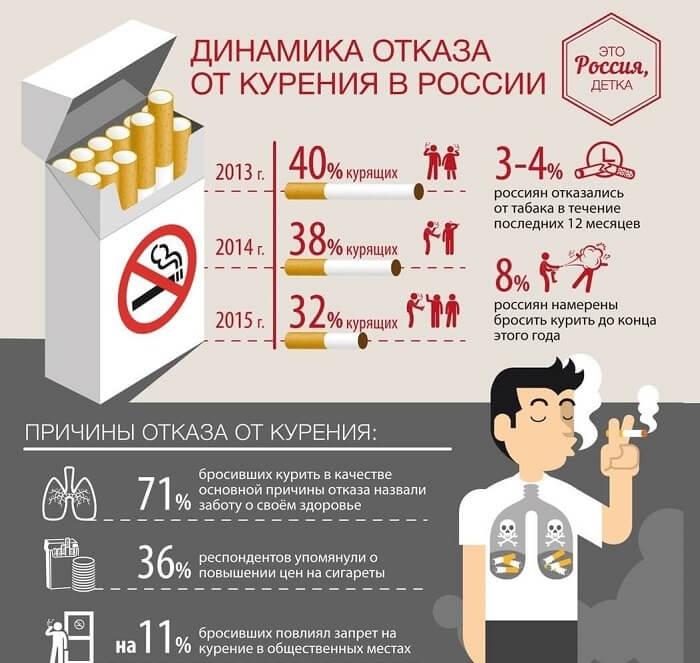 Статистические данные отказа от сигарет