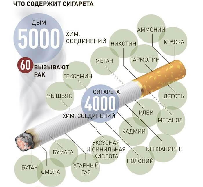 Химические соединения в сигарете