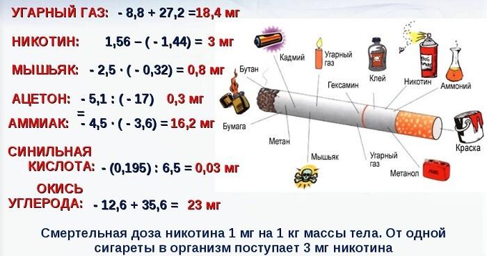 Количество ядов в сигарете