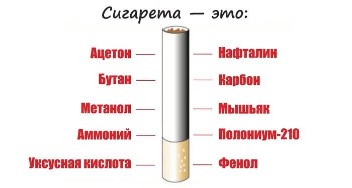Сигарета состоит химических соединений