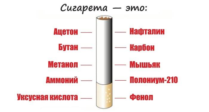 Состав элитных сигарет
