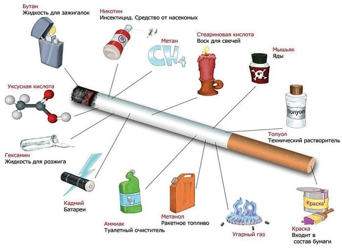 Состав сигарет Муратти