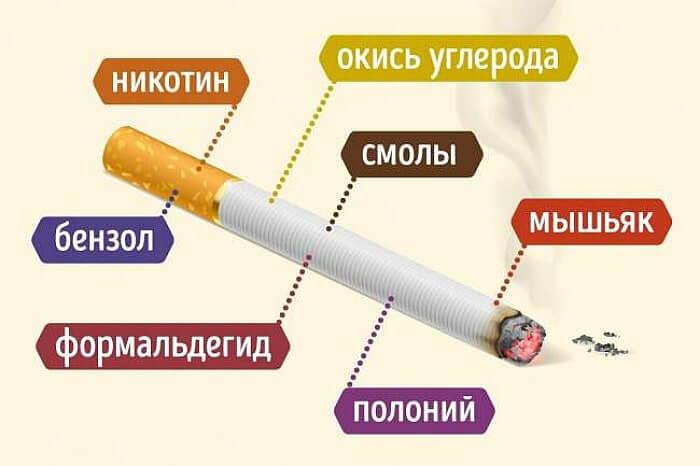 Состав сигарет с настоящим табаком