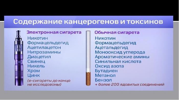 Состав тонких сигарет