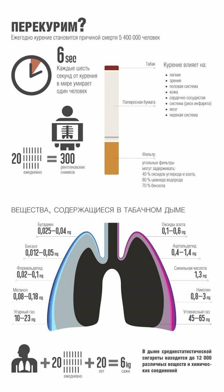Вредность состава сигарет