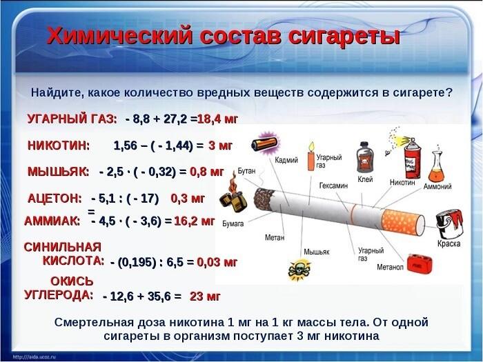 Компоненты дамских сигарет