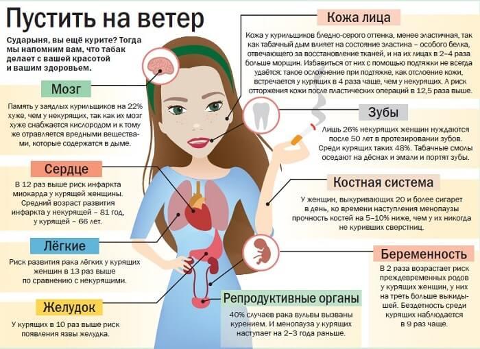 Влияние сигарет для девушек