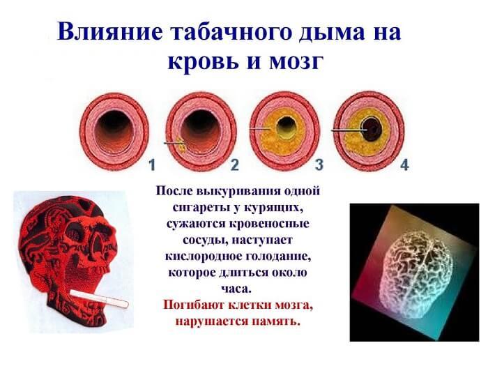 Влияние легких сигарет