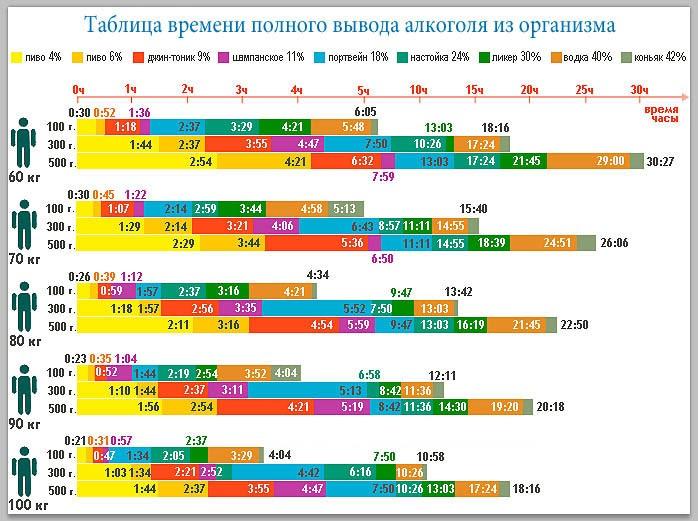Таблица полного выхода крепких напитков