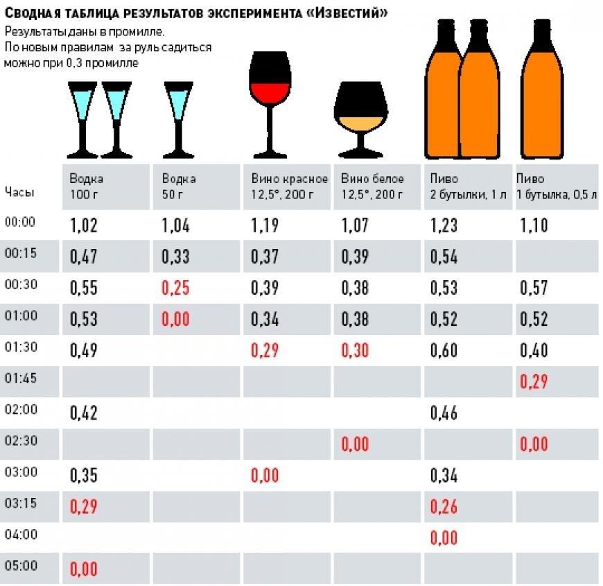Таблица выхода различных напитков