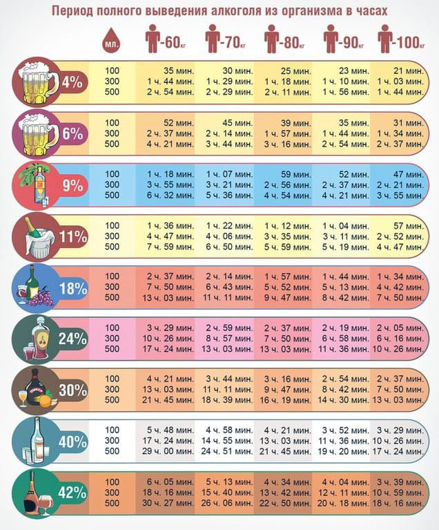 Сколько выводится алкоголь